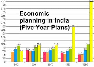 Economic planning in India - 5 year plan in india