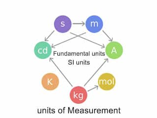 units of Measurement,Fundamental units,Si units important gk