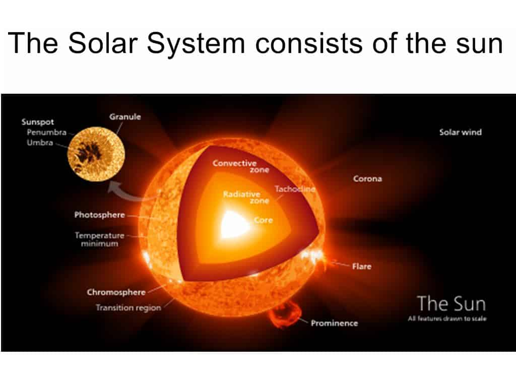 The Solar System consists of the sun
